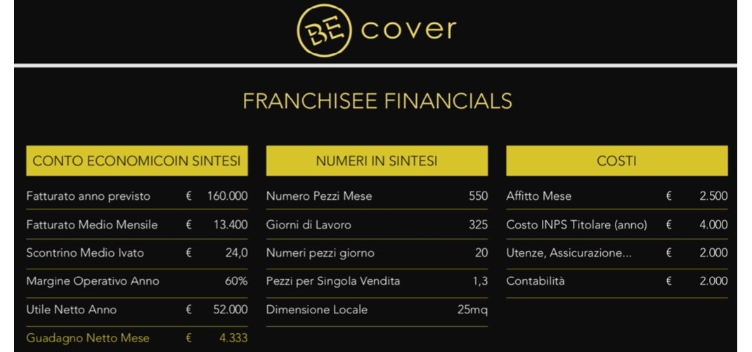 franchising be cover